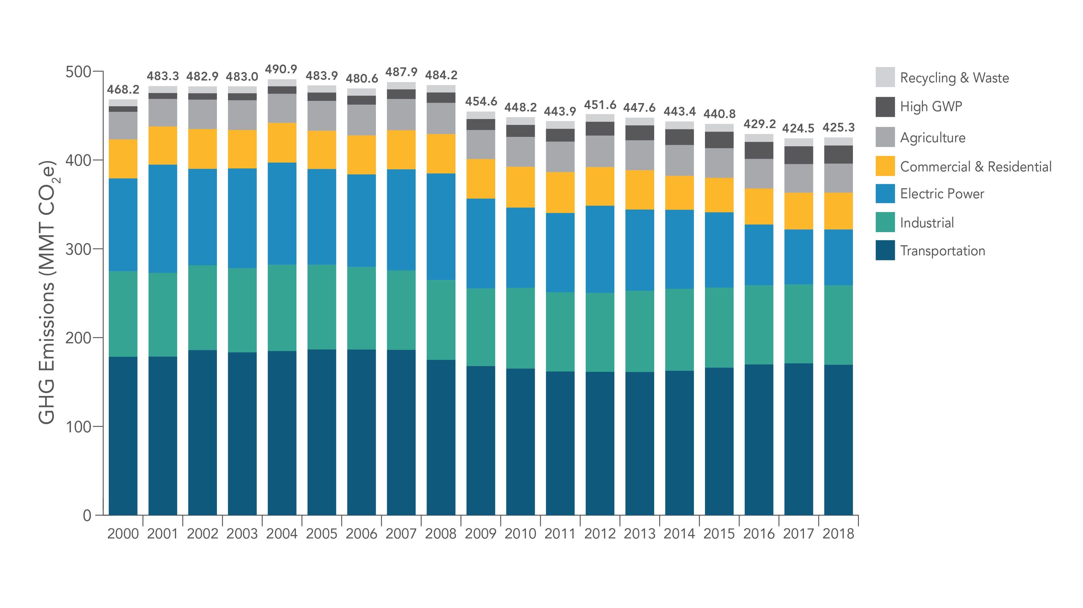 2000–2018 GHG Emissions by Category as Defined in the Scoping Plan