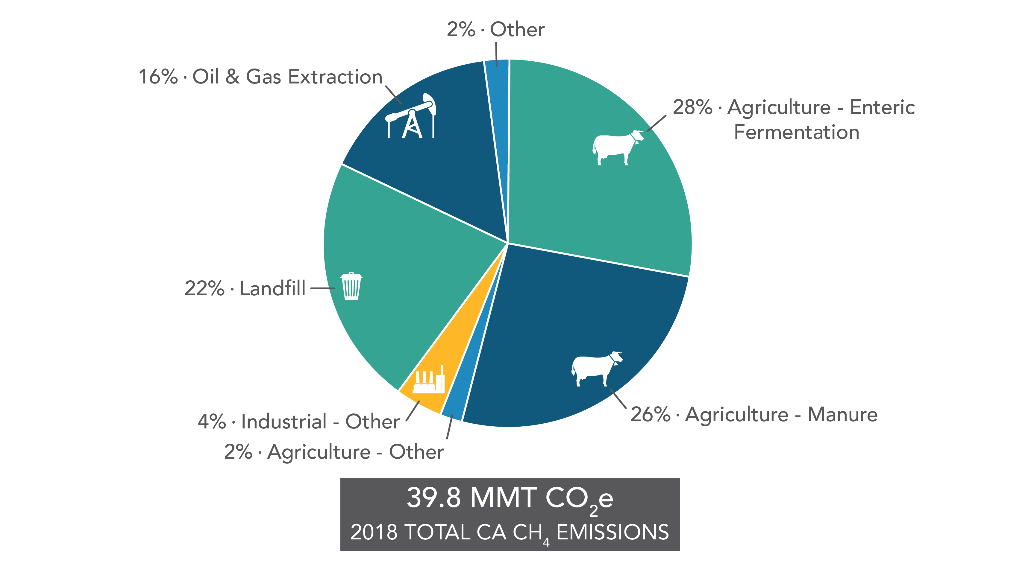 2018 Total CH4 Emissions
