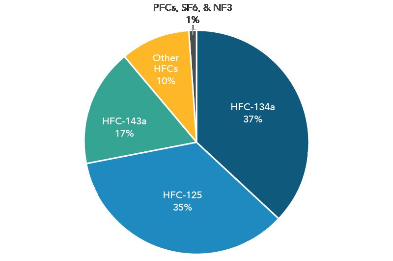 2018 Total HGWP Emissions