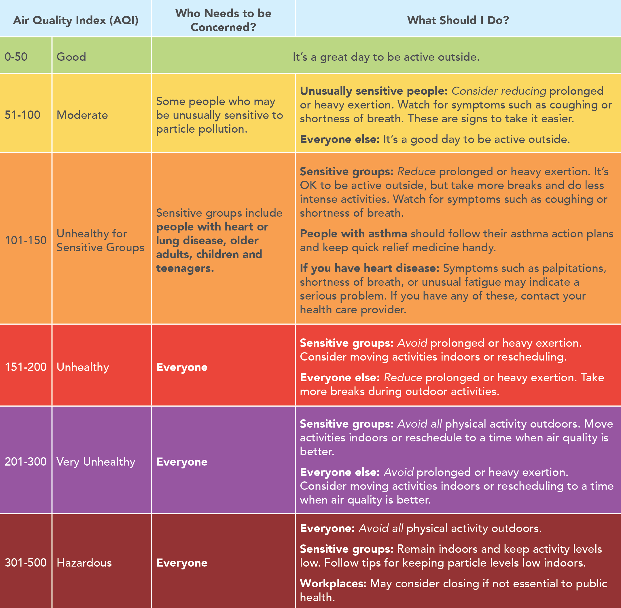 Air Quality Guide for Particle Pollution