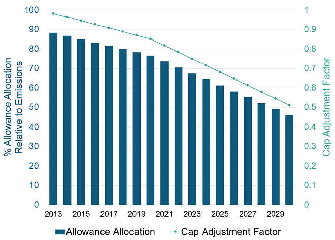 Bar and line chart depicting allowance allocation relative to emissions and depicting the cap adjustment factor for the years 2013 to 2030.  The primary vertical axis is percent allowance allocation relative to emissions, ranging from 0 to 100 percent.  The secondary vertical axis is the cap adjustment factor ranging from 0 to 1.  The chart depicts a declining trend in allocation relative to emissions in two linear segments.  The percent declines linearly from approximately 88 percent in 2013 to approximately 77 percent in 2020.  The percent allowance allocation relative to emissions then declines at a steeper rate from 2021 to 2030, from approximately 74 percent in 2021 to approximately 46 percent in 2030.  Similarly, the cap adjustment factor declines linearly from 2013 to 2020 and then again linearly but at a steeper rate from 2021 to 2030. The cap adjustment factors are as follows: 2013: 0.981, 2014: 0.963, 2015: 0.944, 2016: 0.925, 2017: 0.907, 2018: 0.888, 2019: 0.869, 2020: 0.851, 2021: 0.817, 2022: 0.783, 2023: 0.749, 2024: 0.715, 2025: 0.681, 2026: 0.647, 2027: 0.613, 2028: 0.579, 2029: 0.545, 2030: 0.511.