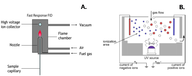 outline of measurement technologies
