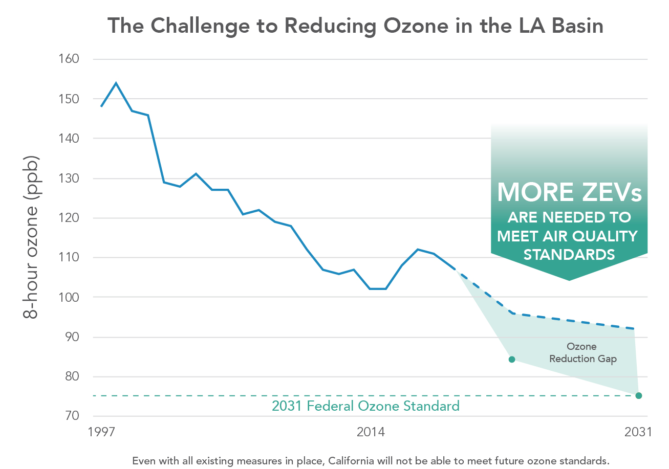 the challenge to reducing ozone in the LA basin