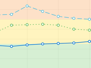Line Graph with AQI Colors