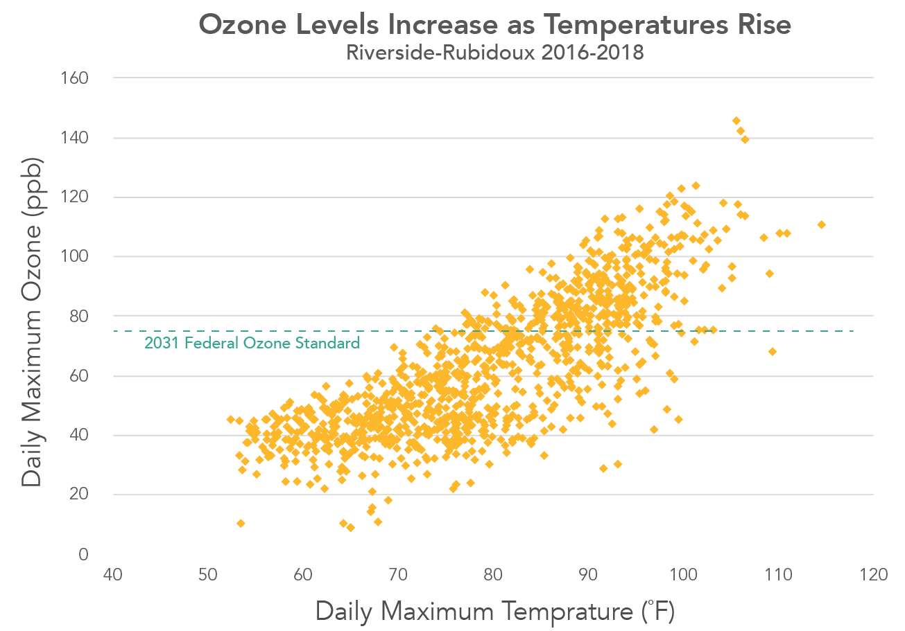 ozone levels increase as temperatures rise