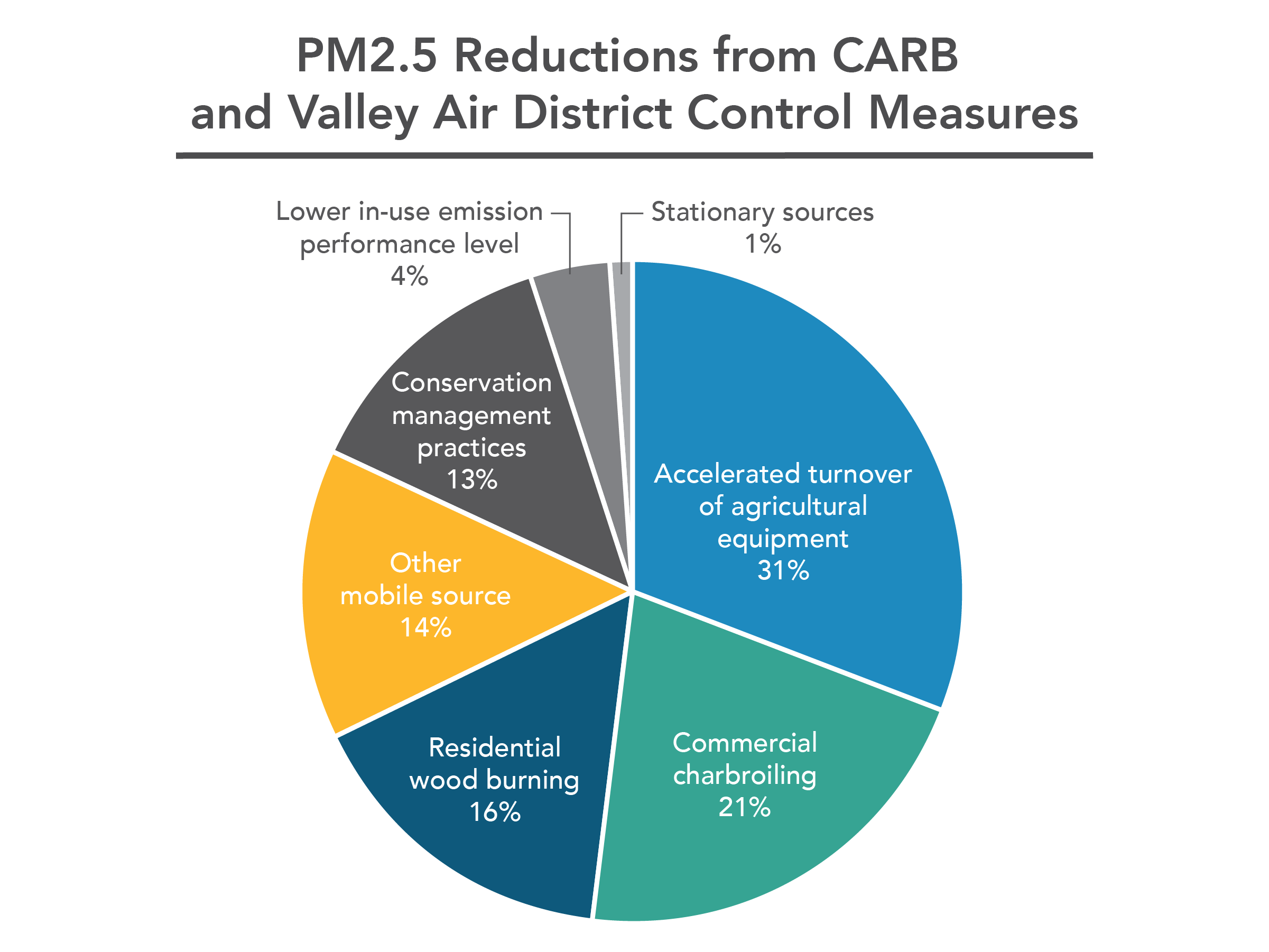 PM2.5 Reductions from CARB and Valley Air District Control Measures
