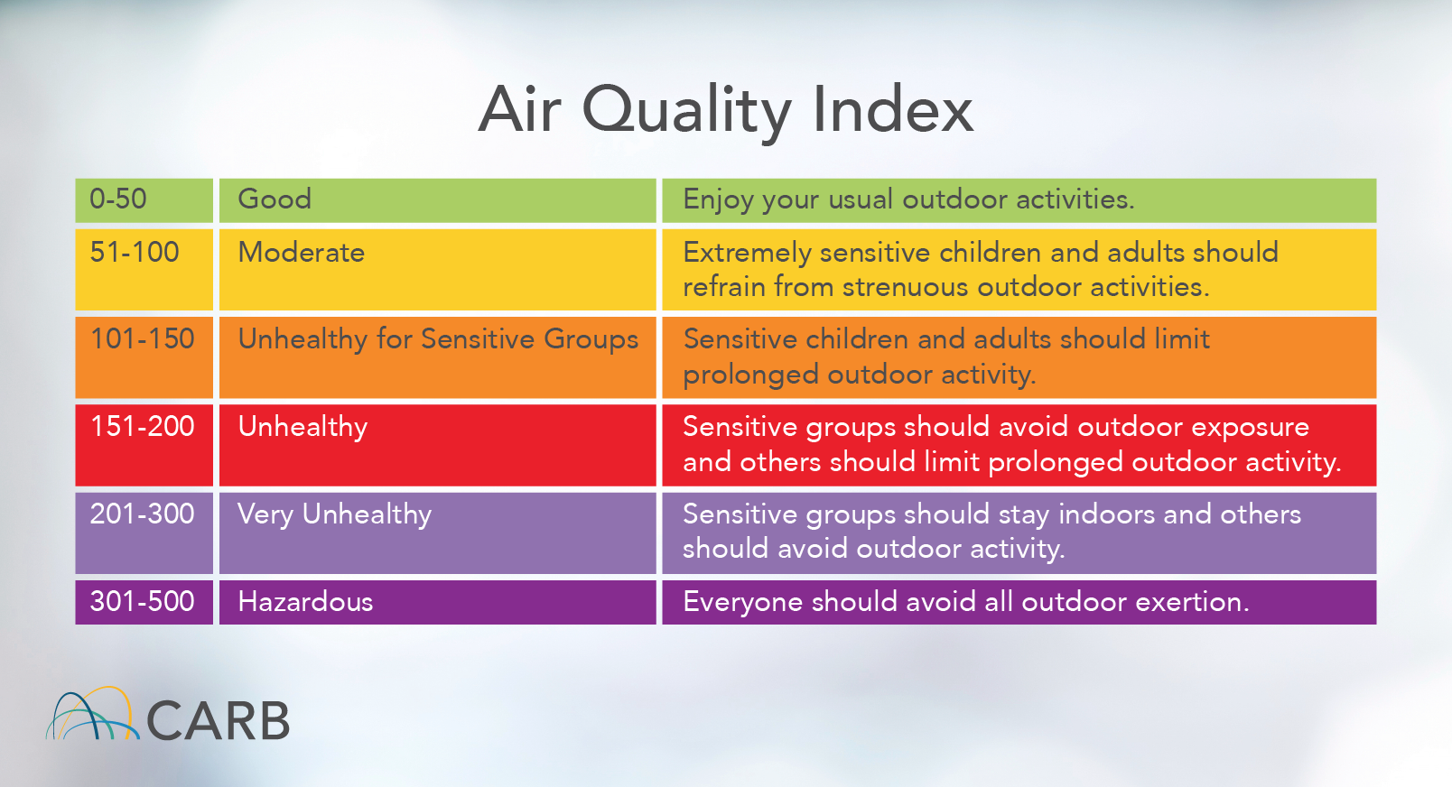 air quality index from air resources board