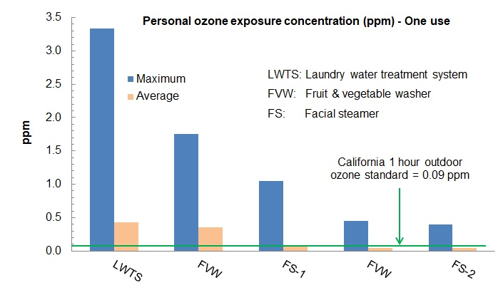 Ozone emissions from a single use