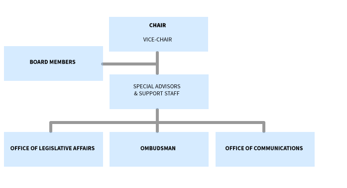 chairs office org chart