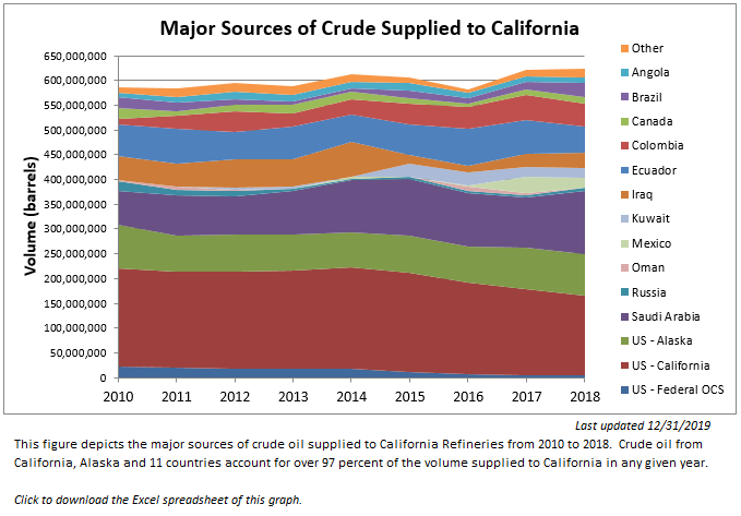 Major sources of crude supplied to California from 2010 to 2018