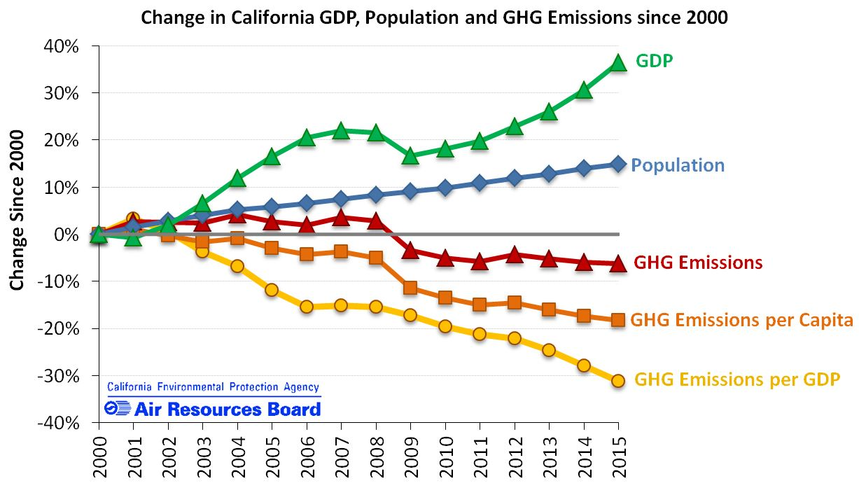 Change in CA GDP, population and GHG emissions since 2000