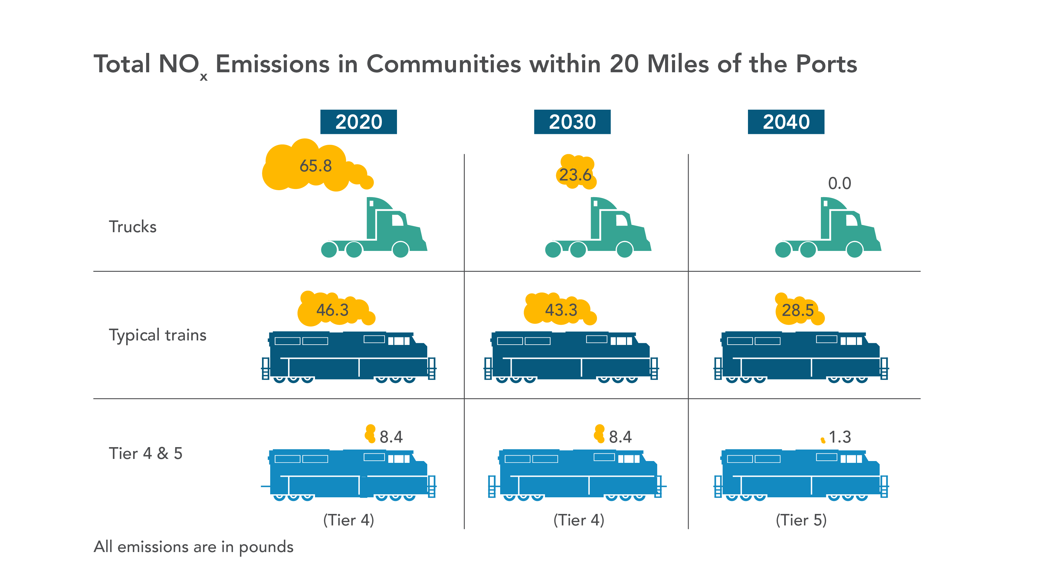 Comparison of truck and train Nox emissions in communities within 20 miles of the ports.  Includes tier 4 and 5 locomotives, which are cleaner than trucks in 2020 and 2030.