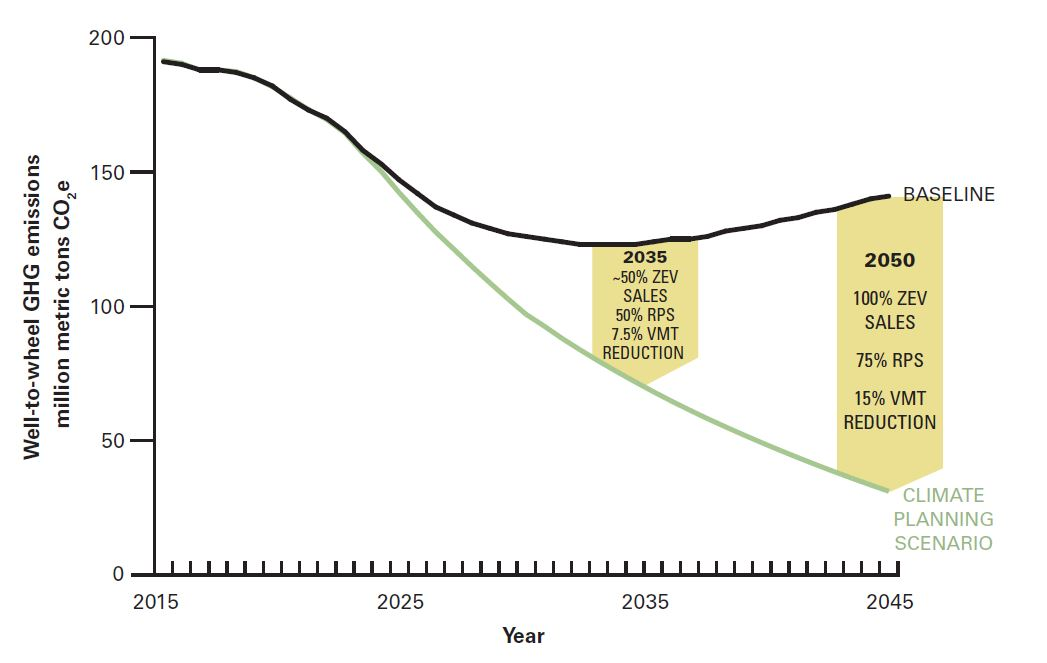 graph showing well-to-wheel ghg emissions reductions needed