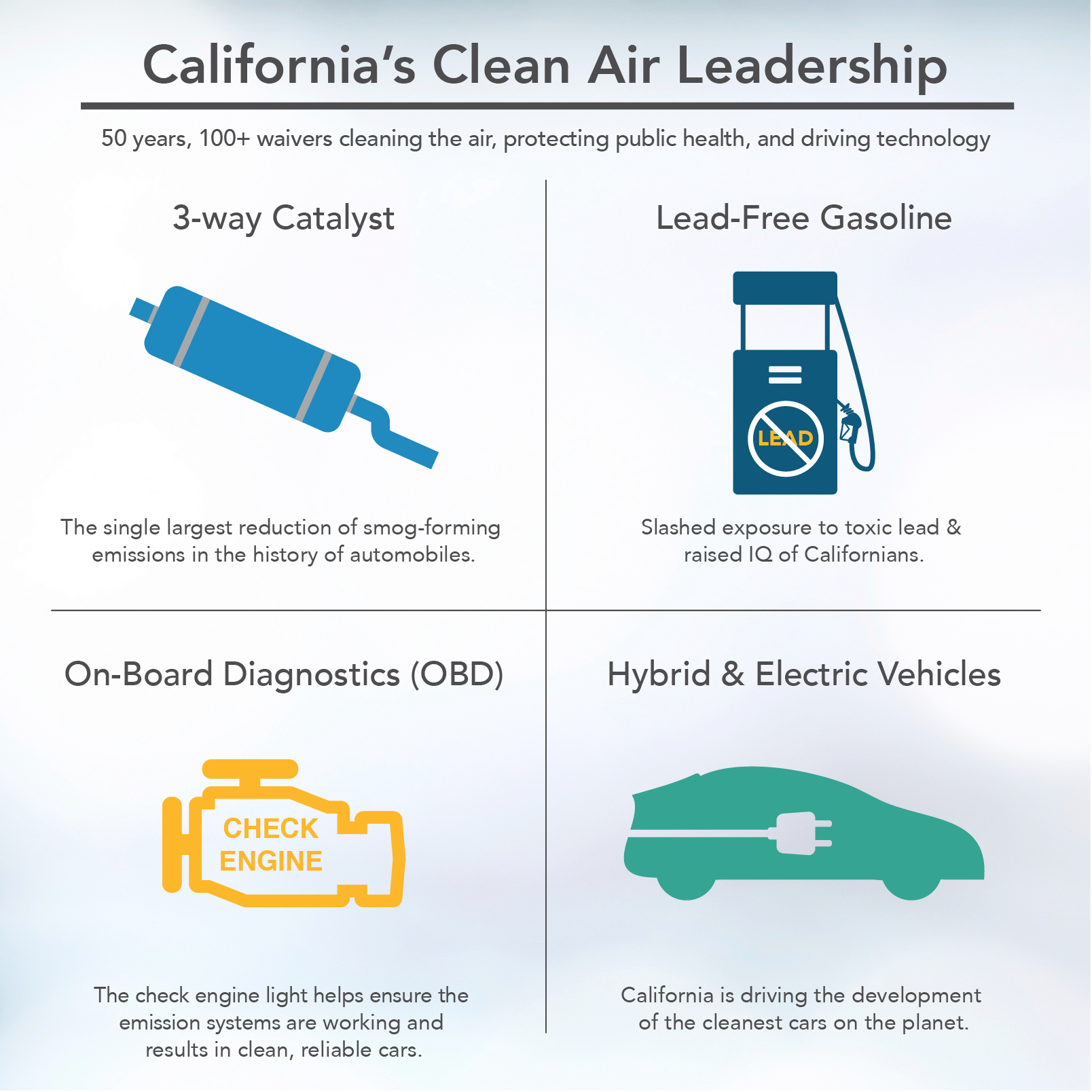 California Moves To Ensure Vehicles Meet Existing State Greenhouse Working Of Electric Cars Is Not Alone