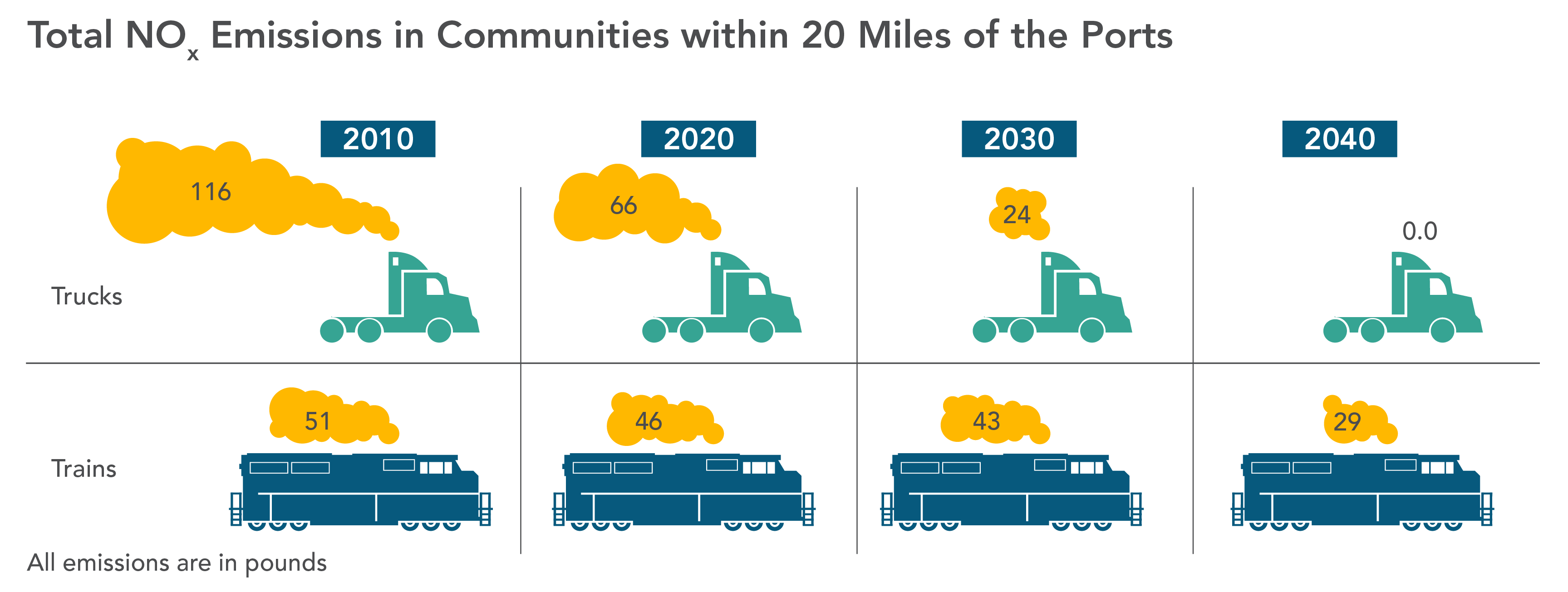Comparison of truck and train Nox emissions in communities within 20 miles of the ports.  Trucks emit less Nox than trains by 2030.