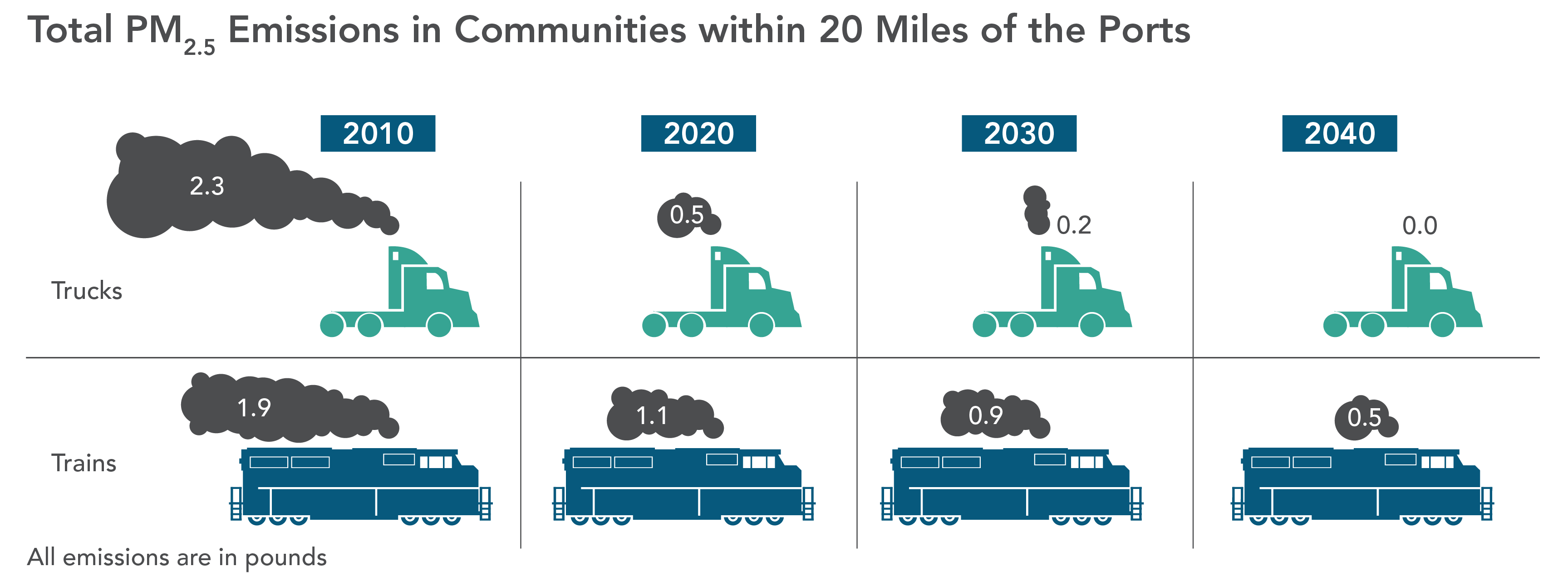 Comparison of truck and train PM 2.5 emissions in communities within 20 miles of the ports.  Trucks emit less PM 2.5 than trains in 2020.