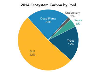 Pie chart showing the distribution of biomass and soil carbon stocks on the California landscape. Approximately 5,330 million metric tons of carbon was stored in 2014, about half in soils and the remainder split between living and dead biomass.