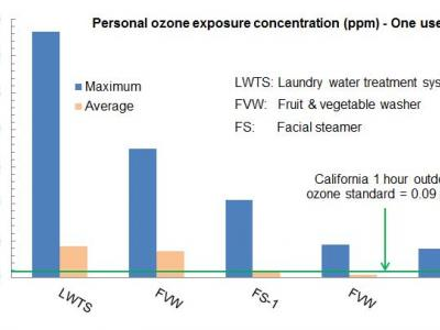 Image of bar chart showing personal exposure of ozone from various appliances