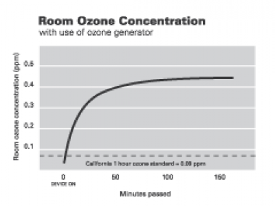 Graph of room ozone concentration rising over time