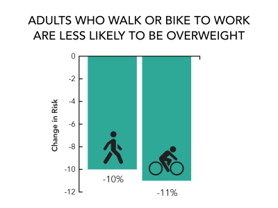 adults walking or biking