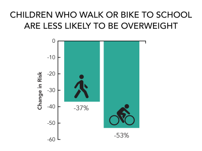 children walking or biking